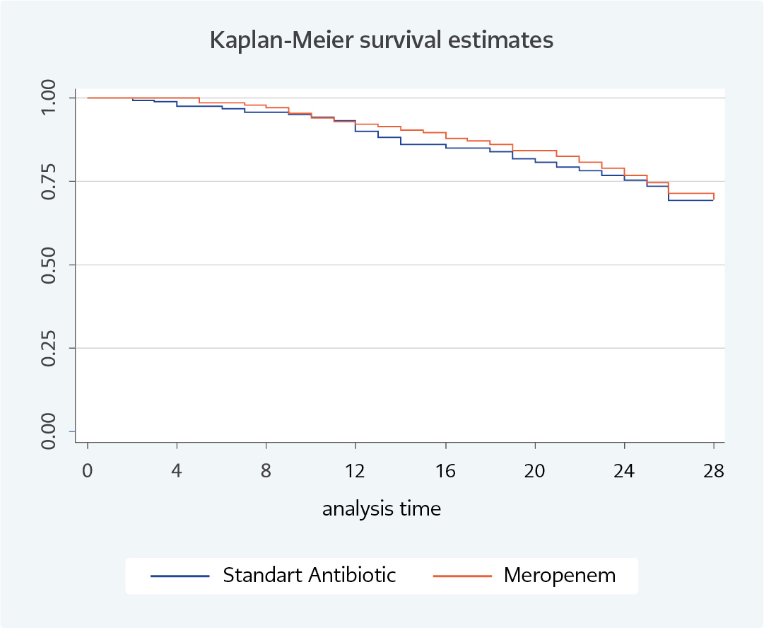 <strong>Figure 1.</strong> Kaplan-Meier survival curves for standard antibiotic and carbapenem groups.