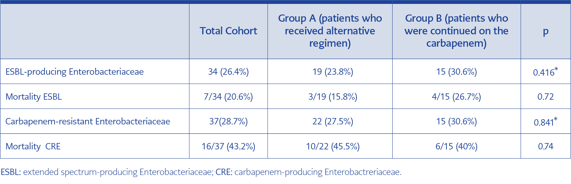 <strong>Table 2.</strong> Bacteremic infections by extended spectrum-producing and carbapenem-resistant Enterobacteriaceae: Distribution per treatment group and main outcome.