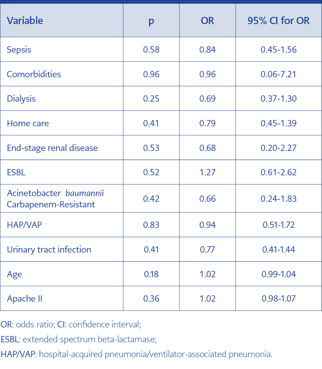 <strong>Table 3.</strong> Cox regression for mortality analysis