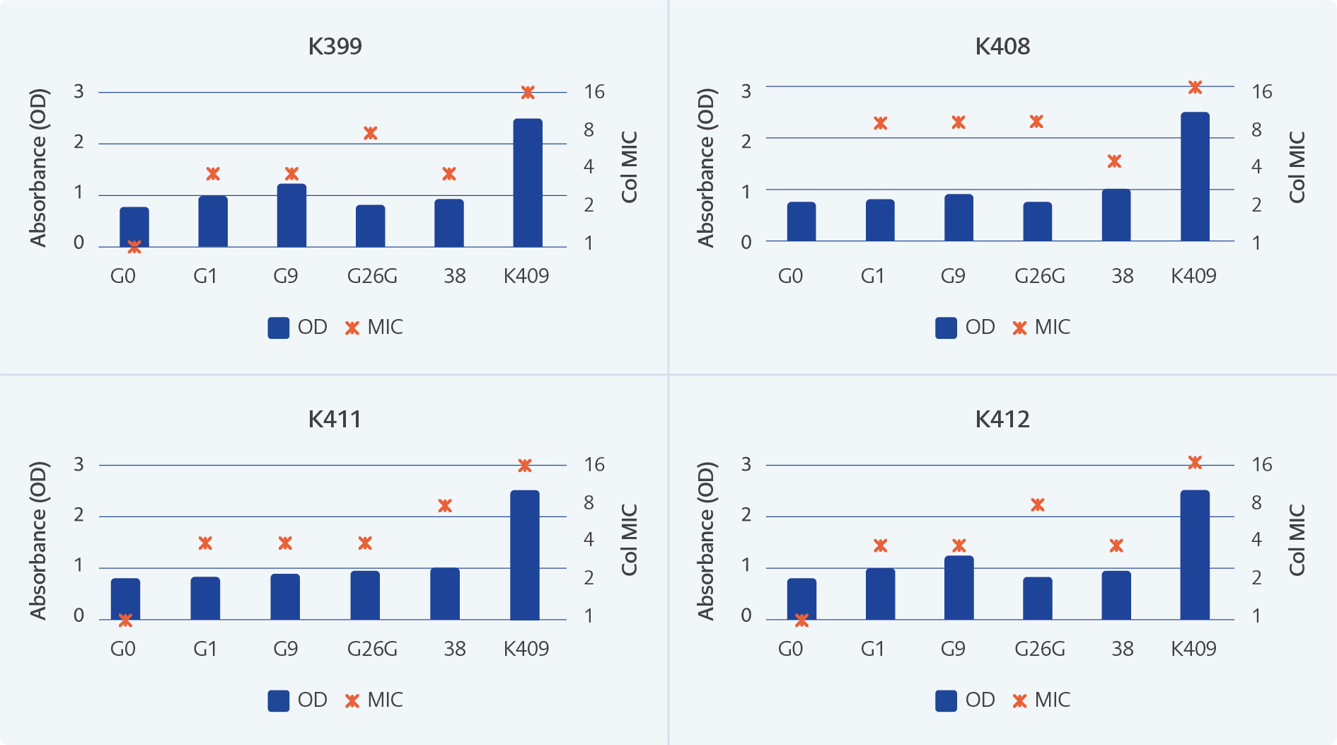 <strong>Figure 3.</strong> Biofilm production and colistin MICs of selected generations during <i>in vitro</i> adaptation to colistin exposure. OD: Optic Density; MIC: Minimum inhibitory concentration. K399, K408, K411 and K412 are the numbers of each isolates.