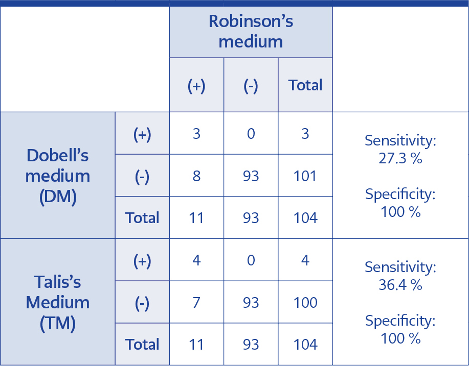 <strong>Table 3.</strong> The assessment of the efficacies of Dobell's medium and Talis's medium, compared to Robinson's medium.