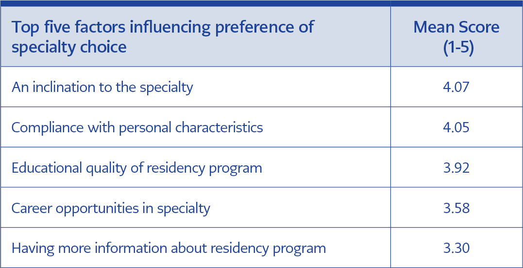 <strong>Table 2</strong> Factors affecting the preference of specialty choice among medical residents
