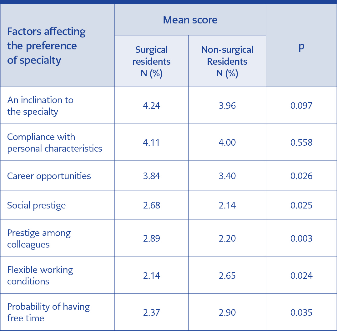 <strong>Table 3</strong> Factors affecting the preference of specialty among surgical and non-surgical residents
