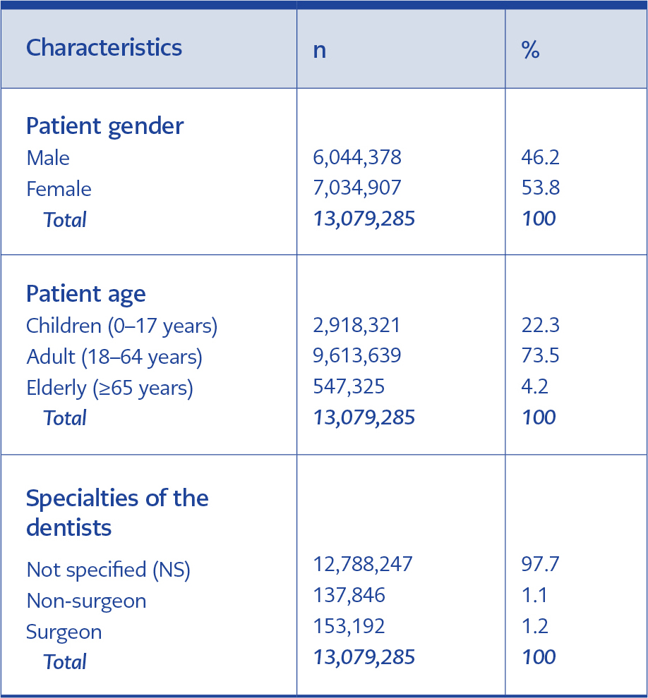 <strong>Table1.</strong> Patient demographics and expertise of dentists