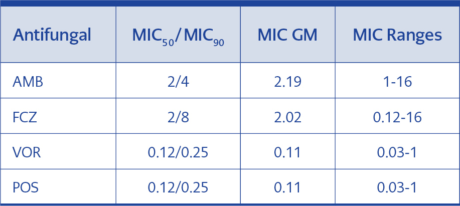 <strong>Table 3.</strong>MIC<sub>50</sub>/MIC<sub>90</sub>, MIC GM values and MIC ranges (μg/ml) for 70 isolates.