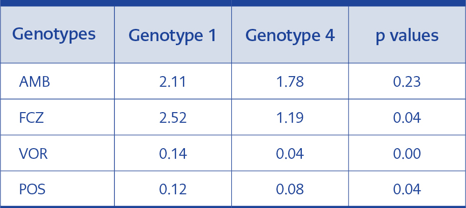 <strong>Table 5.</strong>Statistical analysis of MIC GMs of genotypes 1 and 4.