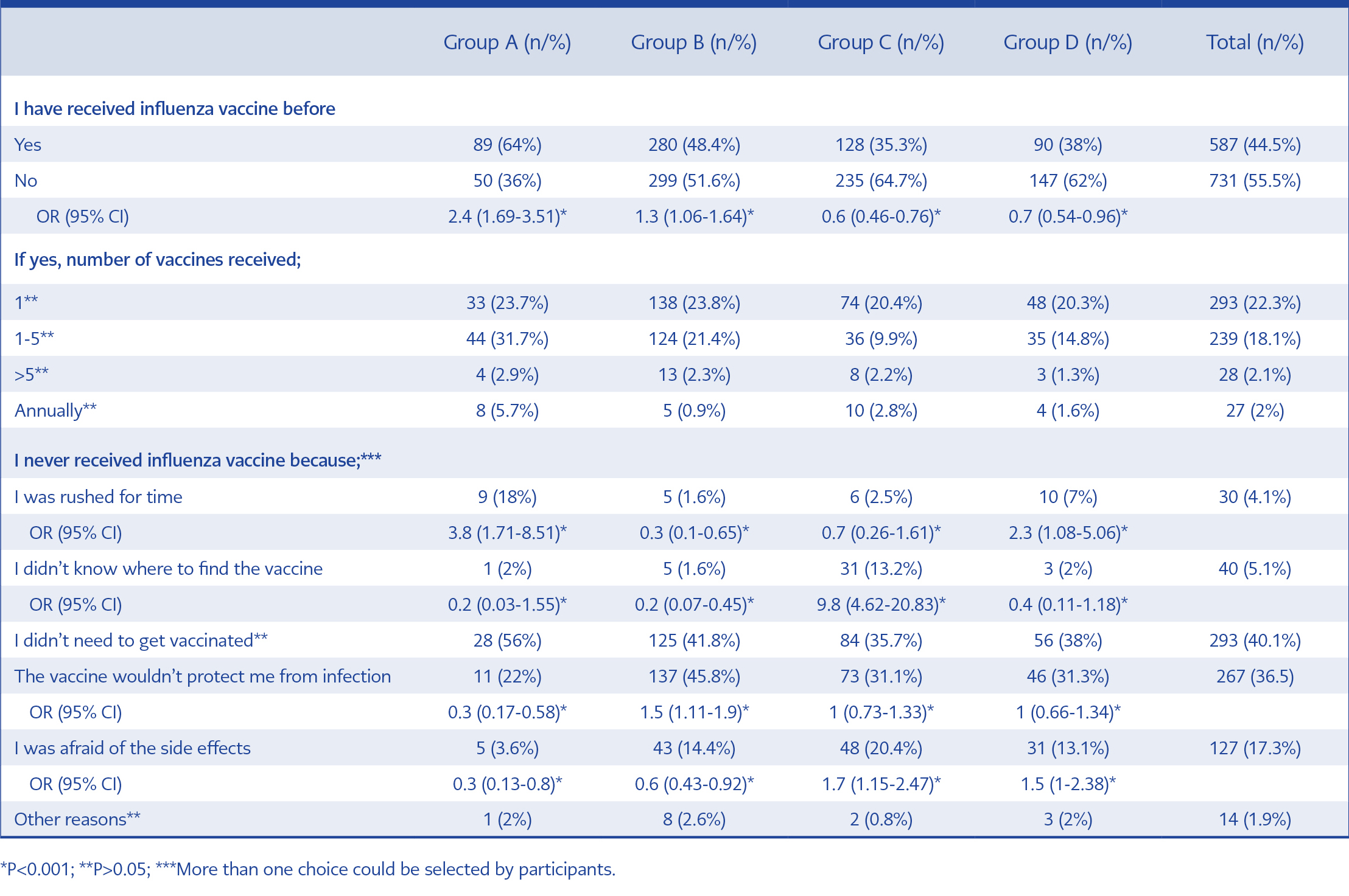 <strong>Table 3.</strong> Influenza vaccination history and reasons of non-vaccination.