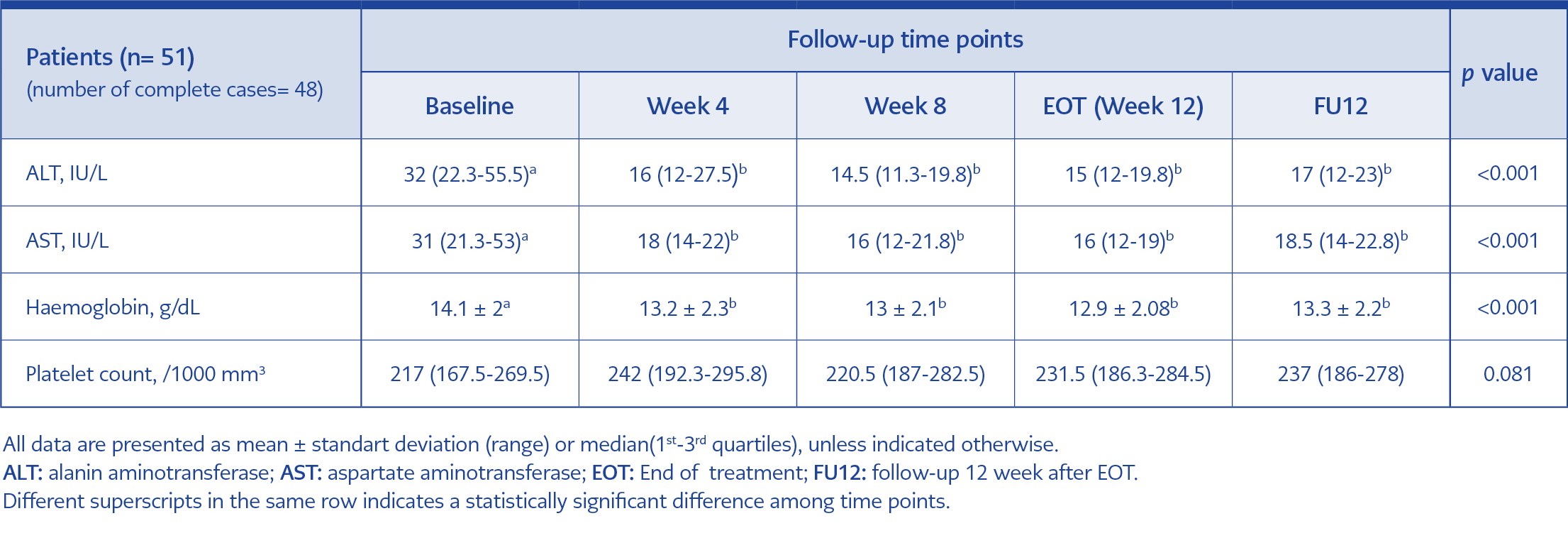 <strong>Table 2.</strong> Median laboratory parameters changes between baseline and 12 weeks post-treatment.