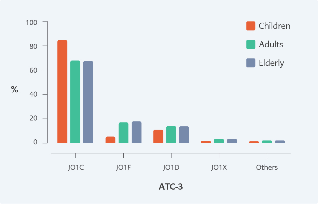 <strong>Figure 1.</strong> Distribution of antibiotics at the ATC-3 level according to patient age (<i>J01A, tetracyclines; J01C, beta-lactam antibacterials, penicillin; J01D, other beta-lactam antibacterials; J01F, macrolides, lincosamides and streptogramins; J01X, other antibacterials </i>).