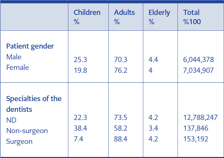 <strong>Table 4.</strong> Distribution of antibiotics according to patient gender and expertise of dentists grouped by patient age