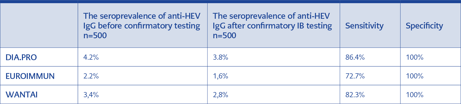 <strong>Table1.</strong> Seroprevalence results: The Table summarizes the different percentage of seroprevalence calculated on EIA positive and on IB confirmed samples for each one of the ELISA method used. Specificity and sensitivity values were calculated using the DIA.PRO ELISA arbitrarily as the reference test.