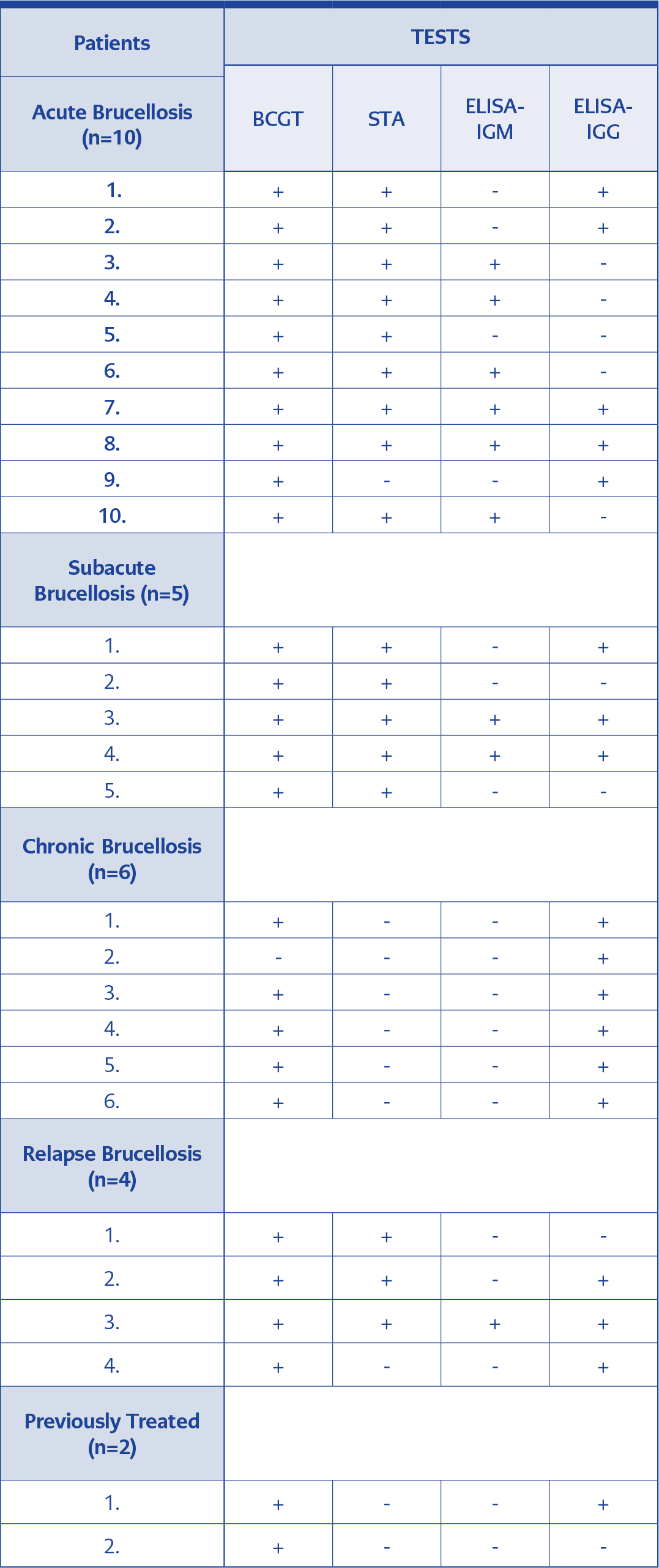 <strong>Table 1.</strong>Serological tests results according to the clinical profiles of the patients.