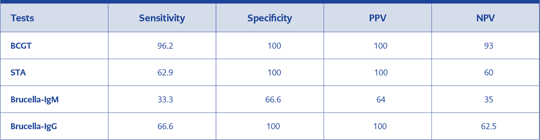 <strong>Table 3.</strong>Rates of Sensitivity, Specificity, PPV and NPV of the tests used in this study (%).