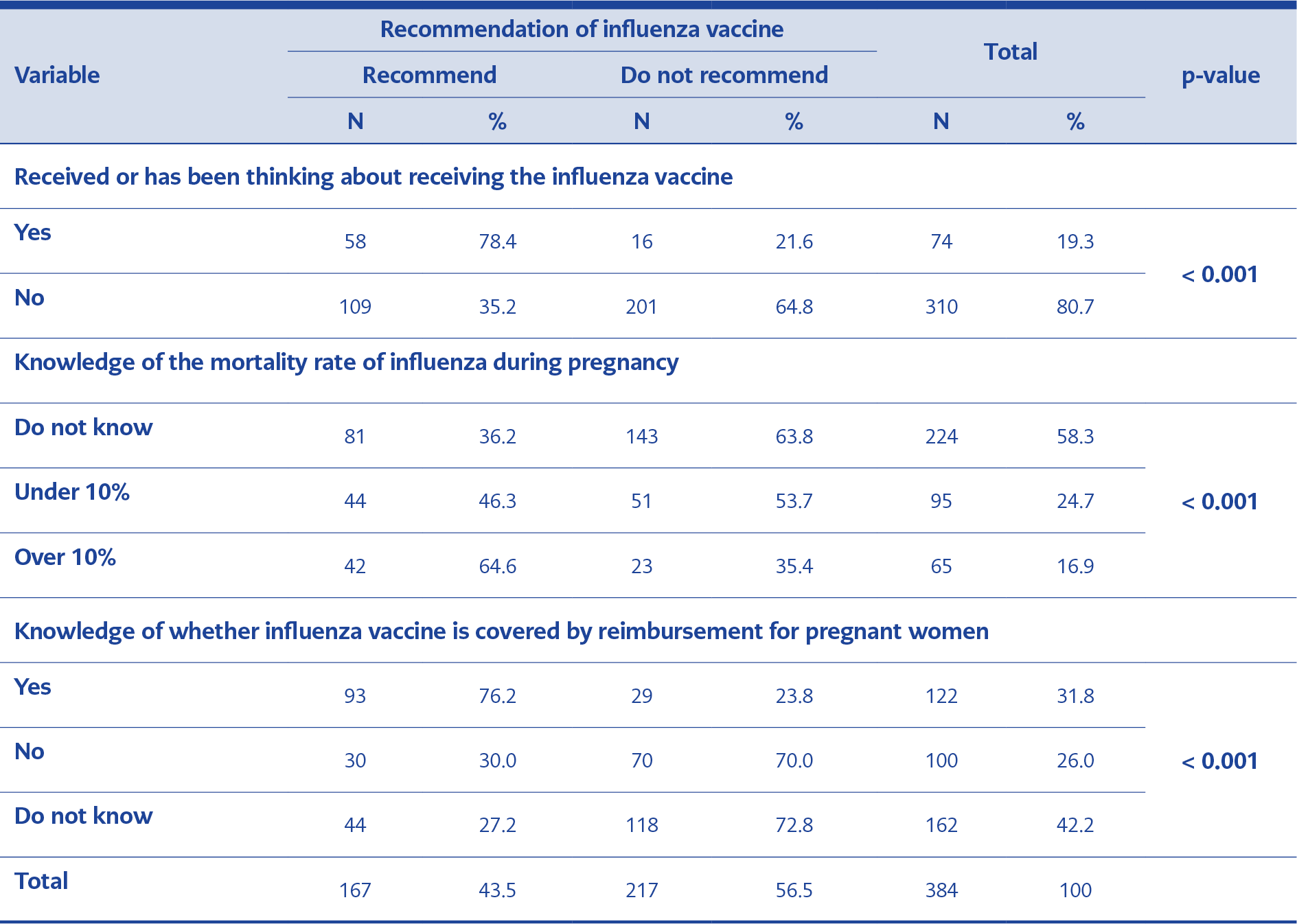 <strong>Table 3.</strong> Status of the respondents regarding the recommendation of influenza vaccine to pregnant women according to the influenza vaccine status of the respondent, influenza mortality rate and influenza vaccine reimbursement
