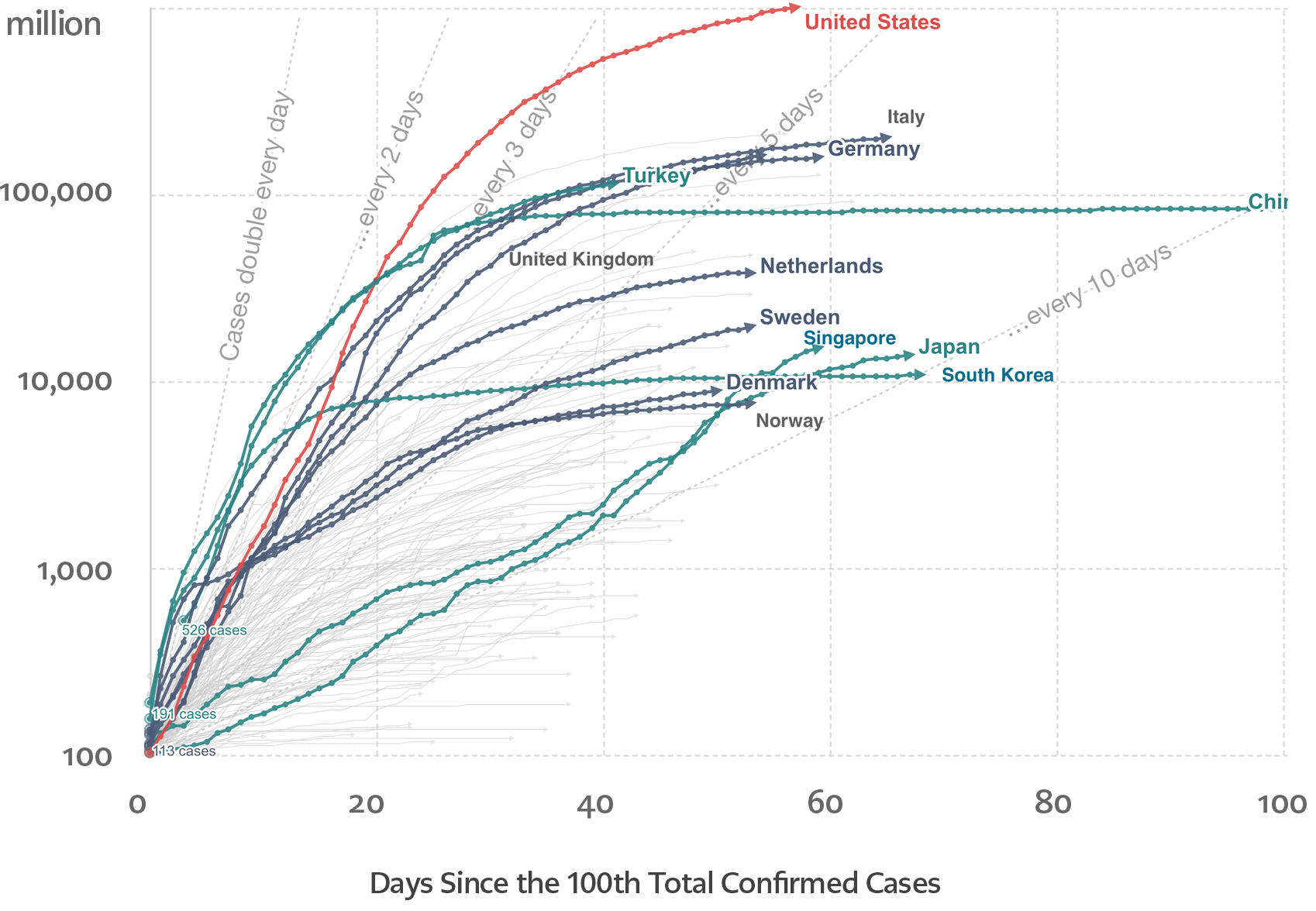 <strong>Figure 2.</strong> Total number of COVID-19 cases since the 100th confirmed case as of April 28th, 2020 (Source: Our World in Data - https://ourworldindata.org/)