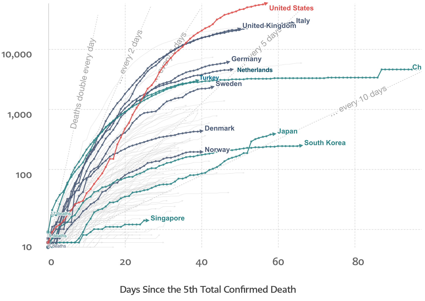 <strong>Figure 3.</strong> Total confirmed COVID-19 deaths since the 5th total confirmed death as of April 29th, 2020 (Source: Our World in Data - https://ourworldindata.org/)