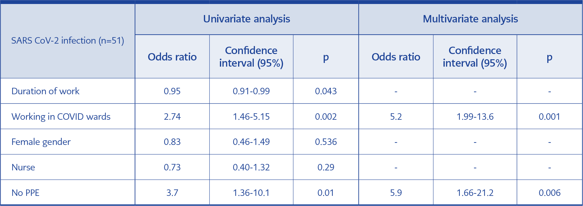 <strong>Table 2.</strong> Univariate and multivariate analyses for SARS CoV-2 infection (n=51)