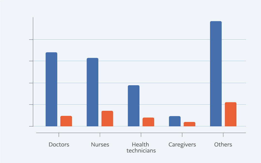 Predictors of COVID-19 among Healthcare Workers who were Exposed to COVID-19